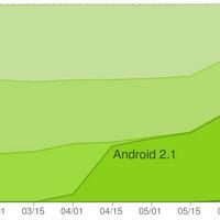 Tovább növelte részesedését a 2.1 az összes Android között