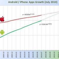 Lekörözheti az Android Market az iTunes Appstore-t