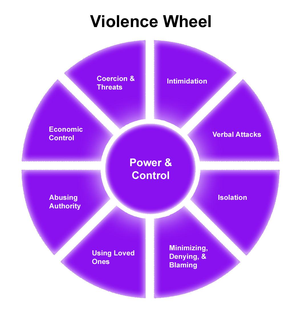 violencewheel.jpg