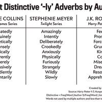 Gyakori határozószavak 3 népszerű könyvben