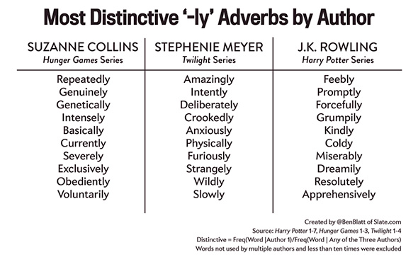 adverbs_by_author.jpg