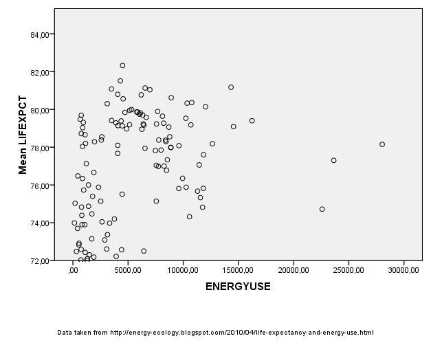 Várható élettartam és energiafelhasználás