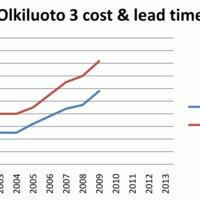 Olkiluoto 3 – drága és tán sosem lesz kész!