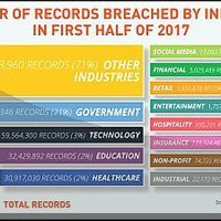 Csendben szivárognak az adataink