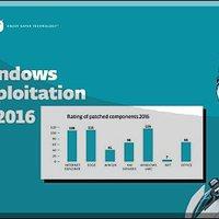 Windows exploitok és biztonság - ez történt 2016-ban