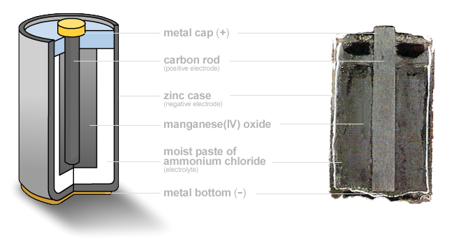 1_carbon_zinc_battery.png
