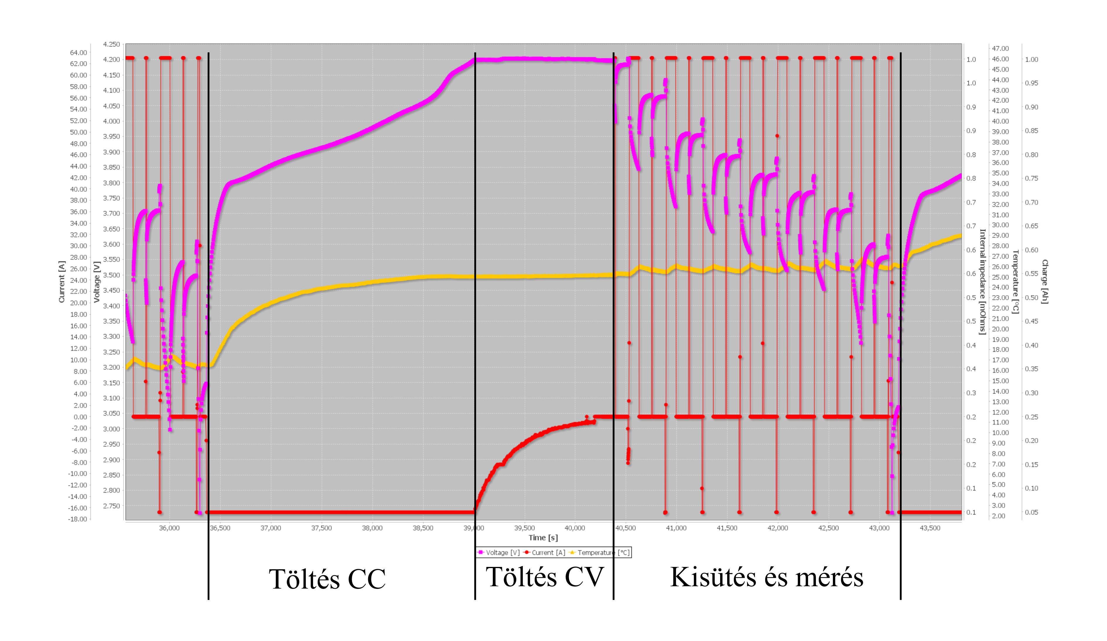 Egy ciklus alatt mért feszültség, áram és hőmérséklet értékek