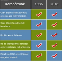 Körbeértünk 1986-2016