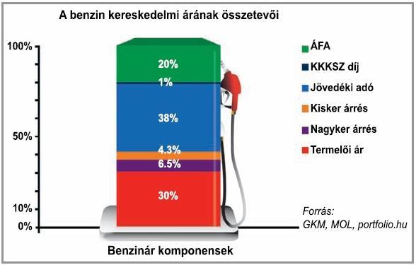 benzinar_grafikon.jpg