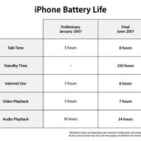 iPhone Delivers Up to Eight Hours of Talk Time