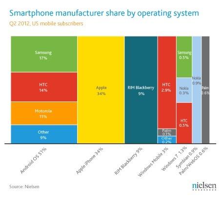 nielsen-smartphone-share-q2-2012.jpg