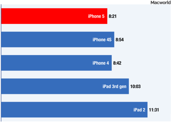 iphone5-batterychart-movi-100005548-large.png