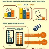 A magyar internetezők több mint fele használ okostelefont