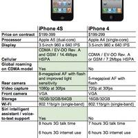 Miben jobb a 4S az iPhone 4-nél?