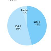 Az Appleblog lenyomta az AppStore-t