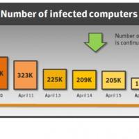 30 ezer alá csökkent a Flashback-fertőzött Macek száma