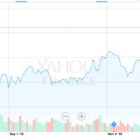 Apple-féle időszámítás: S évek, +1 évek