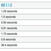 Hogy fut az iOS 8 iPhone 4S-en?