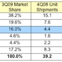 Az Apple a harmadik okostelefongyártó