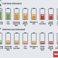 Meddig bírja az iPhone-ok akksija a versenytársakhoz képest?