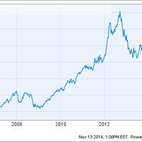 Az Apple többet ér, mint az egész orosz részvénypiac