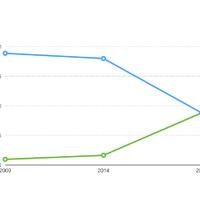 Sokat nőtt a Mac az elmúlt öt évben