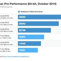 Hárommagos az iPad Air 2, és iszonyúan hasít a teszteken