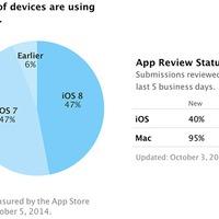Kicsit elment a világ kedve az iOS 8-tól