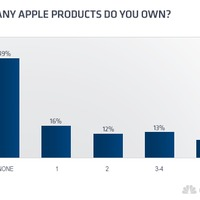 Minden második amerikai otthonba beférkőzött az Apple