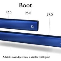 Megéri a plusz ezer dollárt az ssd-s MacBook Air?