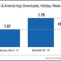 Alkalmazásokba fulladt december vége