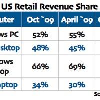 Az amerikai pc-piac fele az Apple-é