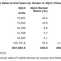 Több okostelefont adott el az Apple a legutóbbi negyedévben, mint a Samsung