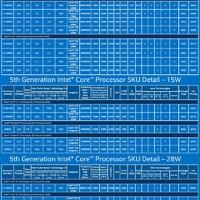 Az Intel bemutatta, mi lesz a következő MacBook laptopokban