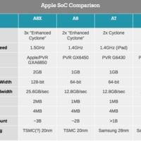 Az Apple A8X több meglepetést tartogat, mint gondoltuk