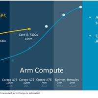 Jönnek az ARM-Macek? Íme a 2020-ban megjelenő chipek teljesítménye