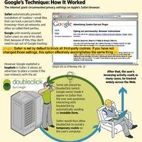 Kijátszotta a Safari biztonsági rendszerét a Google