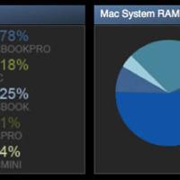 A Mac gamerek fele laptopról játszik