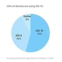 Milyen gyorsan terjed az iOS 10?