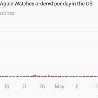 Az Apple picit túlbecsülte az Apple Watch népszerűségét