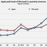 Lenyomta a Microsoftot az Apple