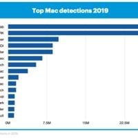 Több fenyegetést azonosítottak tavaly egy átlagos Mac-en, mint egy átlagos PC-n