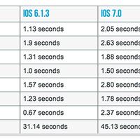 Az iOS 7.1 szuper update lett