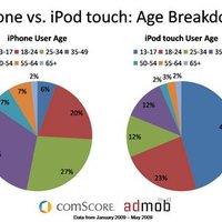 Az iPhone-osok csaknem fele inkább a telefonon webezik