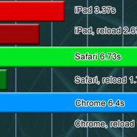 A lassabb iPad gyorsabb a gyorsabb netbookoknál