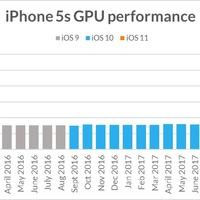 Nem is lassabbak az iPhone-ok az új iOS-szel?