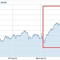 Az Apple nagyon ráérzett valamire a részvényfelosztással