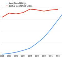 Többet keresnek a fejlesztők iOS appokkal, mint a Mc Donald's hamburgerekkel