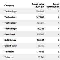 Az Apple a második legértékesebb brand a világon