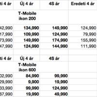 Bréking: Itt vannak a magyar iPhone 4S árak
